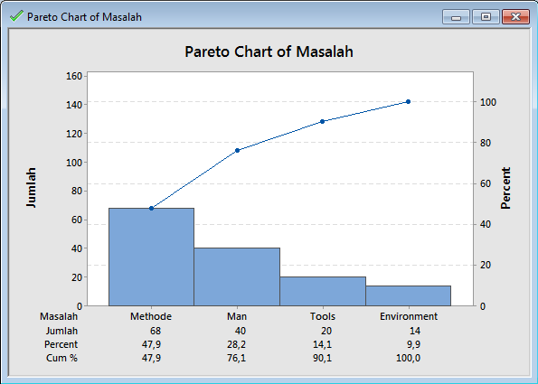 Learning by doing blog archive membuat diagram pareto di data 5 ccuart Images